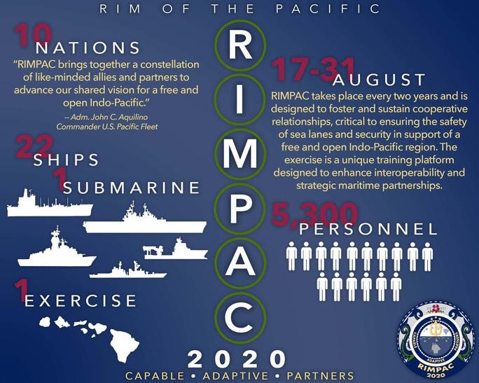 Động thái bất thường của Nga và Trung Quốc đối với RIMPAC của Mỹ - Ảnh 5.