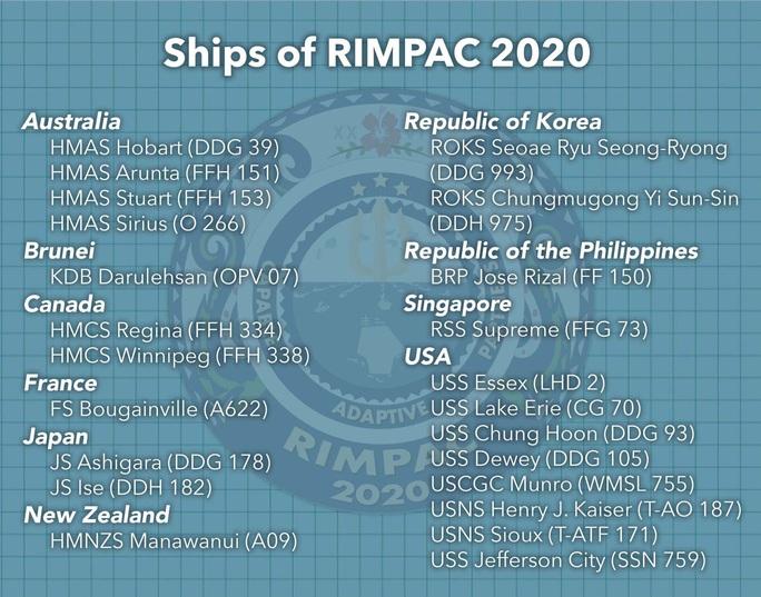 Động thái bất thường của Nga và Trung Quốc đối với RIMPAC của Mỹ - Ảnh 6.
