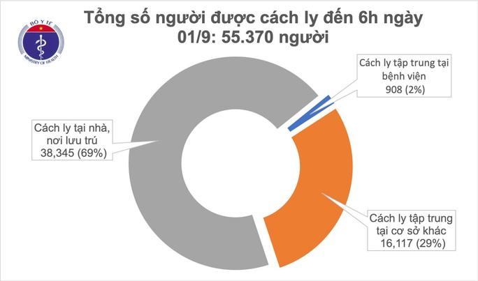 Ngày thứ 3 không có ca mắc Covid-19 trong cộng đồng, Đà Nẵng cảm ơn Bộ Y tế - Ảnh 2.