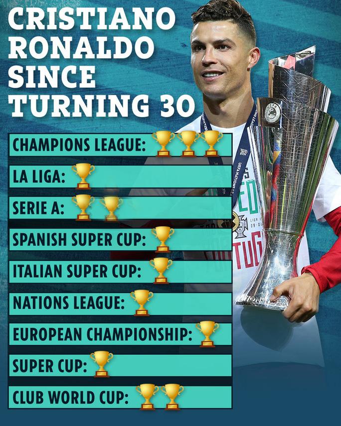 Kinh ngạc: Ronaldo bùng nổ khủng khiếp sau tuổi 30 - Ảnh 7.