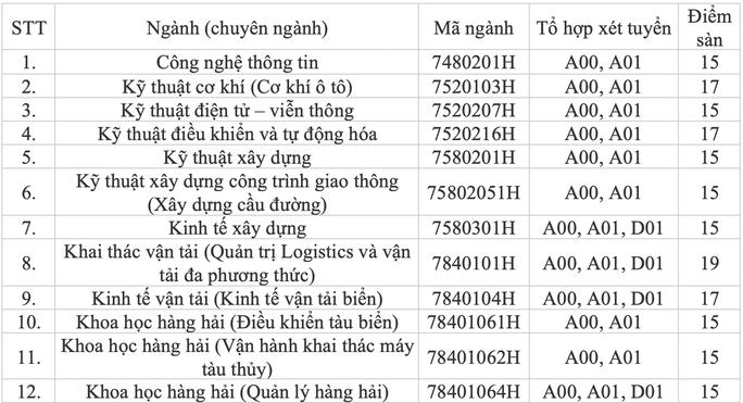 Trường ĐH Mở, ĐH Giao thông Vận tải TP HCM công bố điểm sàn xét tuyển - Ảnh 5.