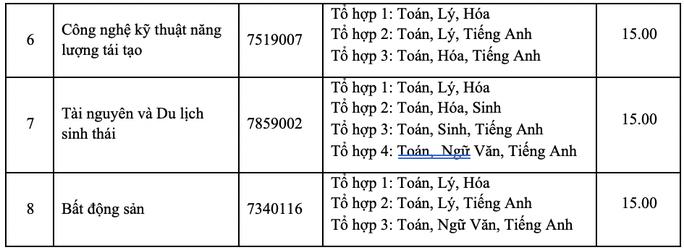 Điểm sàn của Trường ĐH Nông lâm TP HCM cao nhất là 21 - Ảnh 6.
