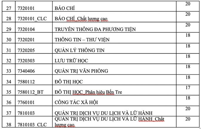 Trường ĐH KHXH-NV TP HCM công bố điểm sàn - Ảnh 2.