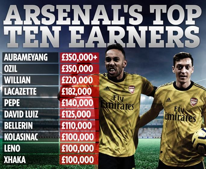 Arsenal ký hợp đồng lớn nhất mùa giải, giữ chân tiền đạo số 1 - Ảnh 2.