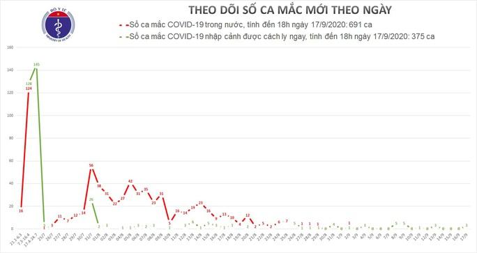 Thêm 3 ca mắc Covid-19 mới, Việt Nam có 1.066 ca bệnh - Ảnh 1.