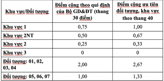 Trường ĐH Tôn Đức Thắng công bố điểm sàn xét tuyển - Ảnh 1.