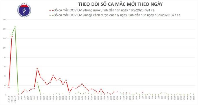 Thêm 2 ca mắc Covid-19 được cách ly tại Khánh Hoà - Ảnh 1.