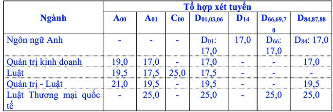 Trường ĐH Luật TP HCM, ĐH Y khoa Phạm Ngọc Thạch công bố điểm sàn - Ảnh 1.