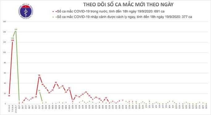 Hà Nội và TP HCM hơn 1 tháng qua không ghi nhận ca mắc Covid-19 - Ảnh 1.