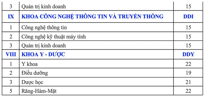 ĐH Đà Nẵng công bố điểm sàn các trường thành viên - Ảnh 7.