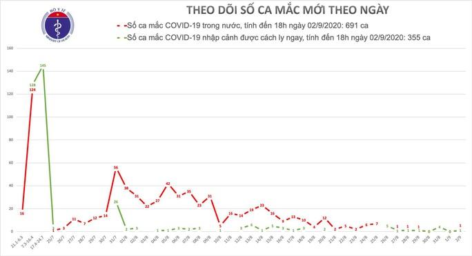 Thêm 2 ca mắc Covid-19, 1 ca ở Hải Dương chưa rõ nguồn lây - Ảnh 1.