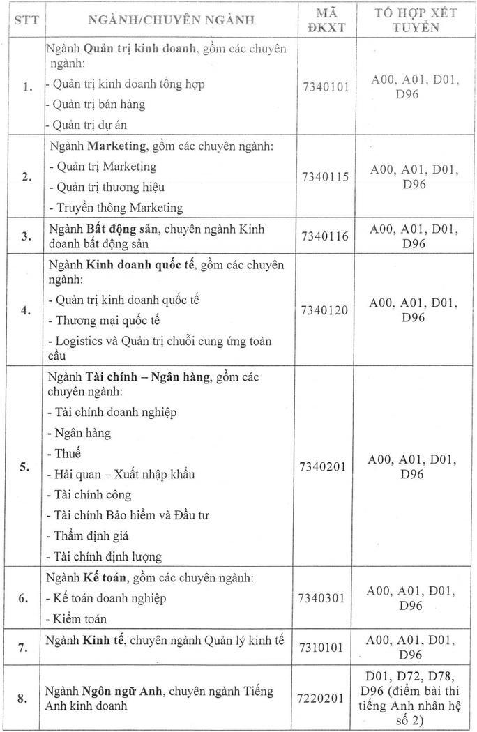 ĐH Tài chính- Marketing, Kinh tế- Tài chính, HUTECH công bố điểm sàn xét tuyển