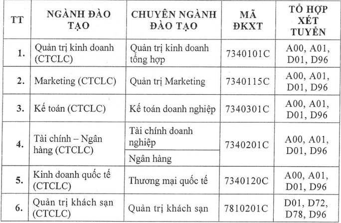 ĐH Tài chính- Marketing, Kinh tế- Tài chính, HUTECH công bố điểm sàn xét tuyển - Ảnh 3.