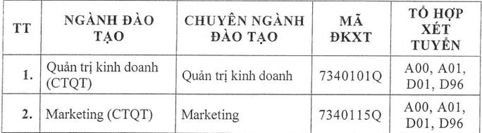 ĐH Tài chính- Marketing, Kinh tế- Tài chính, HUTECH công bố điểm sàn xét tuyển - Ảnh 4.