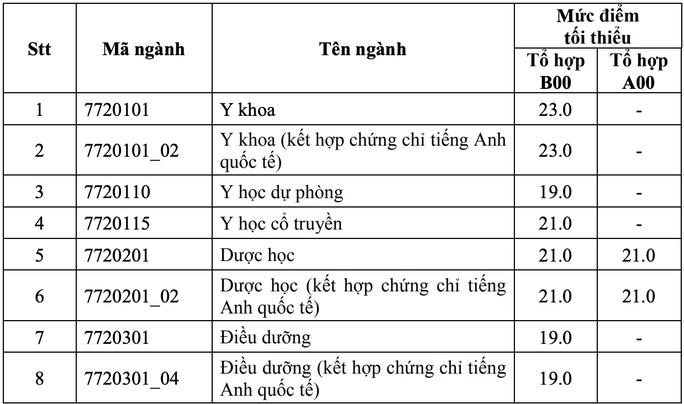Điểm sàn của Trường ĐH Y dược TP HCM từ 19 đến 23 - Ảnh 1.
