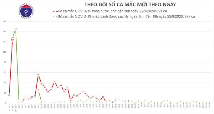 20 ngày không có ca mắc Covid-19 trong cộng đồng, 2 bệnh nhân nặng nhất miền Bắc khỏi bệnh - Ảnh 1.