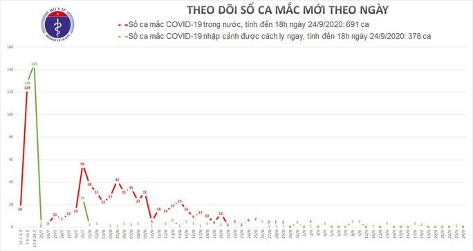 Thêm 5 ca mắc Covid-19 mới, Việt Nam có 1.074 ca bệnh - Ảnh 2.