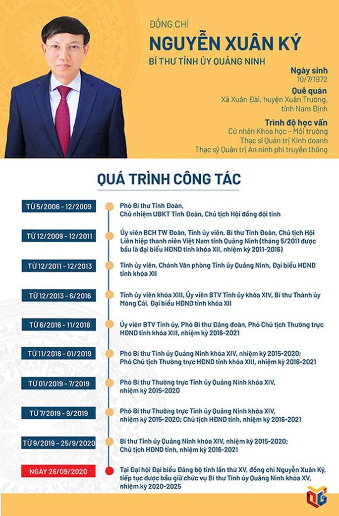 Ông Nguyễn Xuân Ký tái đắc cử Bí thư Tỉnh ủy Quảng Ninh - Ảnh 5.