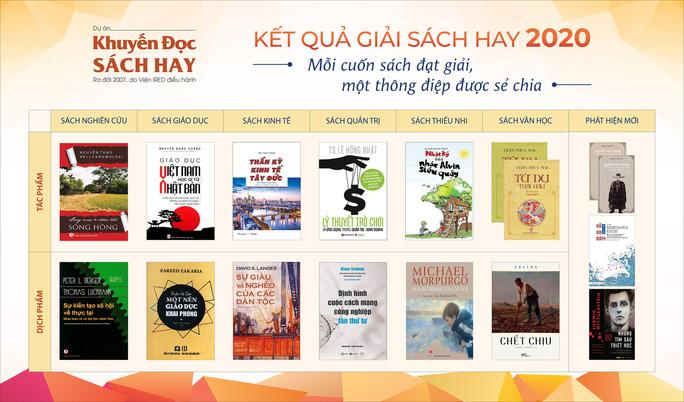 15 tác phẩm được trao Giải Sách hay 2020 - Ảnh 1.