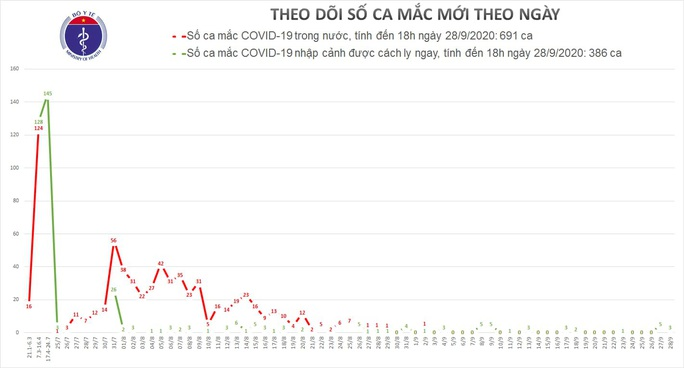 Thêm 3 ca mắc Covid-19 mới, Việt Nam có 1.077 ca bệnh - Ảnh 1.