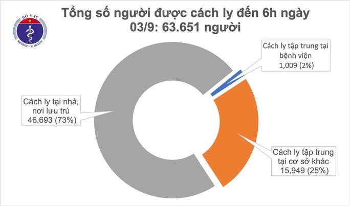Hơn 63.000 người cách ly chống dịch, Đà Nẵng bắt đầu xét nghiệm đại diện hộ gia đình  - Ảnh 1.
