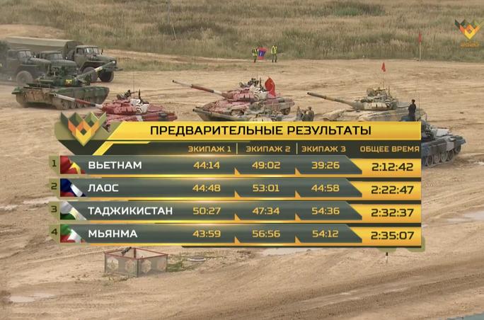Xe tăng Việt Nam vô địch Tank Biathlon tại Army Games 2020 - Ảnh 9.