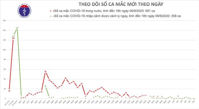 Người đàn ông nghi mắc Covid-19 ở Đà Nẵng đã 2 lần âm tính - Ảnh 1.