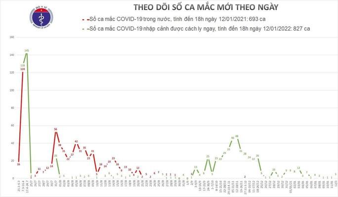 Thêm 5 người mắc Covid-19, Việt Nam có 1.520 ca bệnh - Ảnh 1.