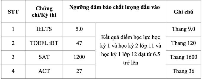 Trường ĐH Ngân hàng TP HCM công bố thông tin tuyển sinh 2021 - Ảnh 1.