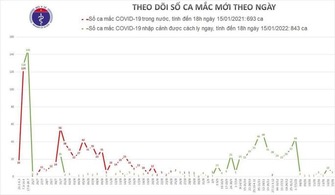 Thêm 5 ca mắc Covid-19 ở TP HCM và Đà Nẵng - Ảnh 1.
