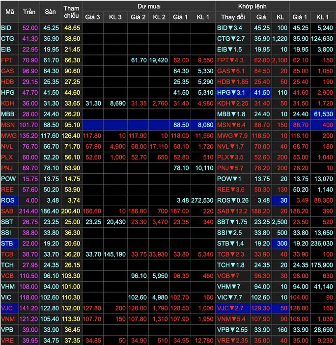 VN-Index lao dốc gần 75 điểm - Ảnh 1.