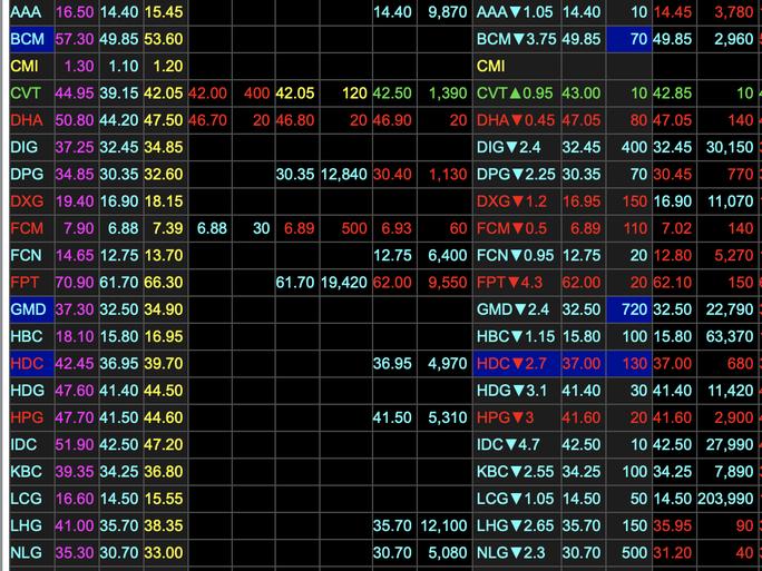 VN-Index lao dốc gần 75 điểm - Ảnh 2.