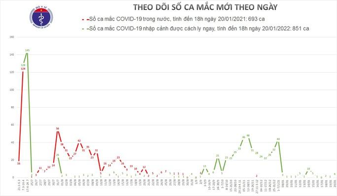 Phát hiện thêm 4 ca mắc Covid-19 ở TP HCM - Ảnh 1.