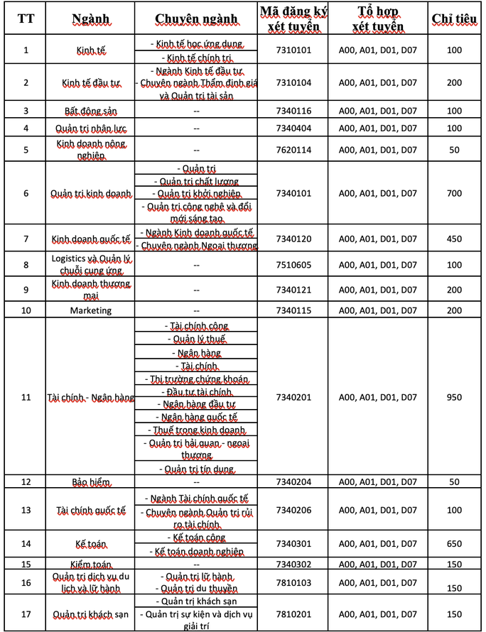 Trường ĐH Kinh tế TP HCM tuyển 6.350 chỉ tiêu, 6 phương thức - Ảnh 1.