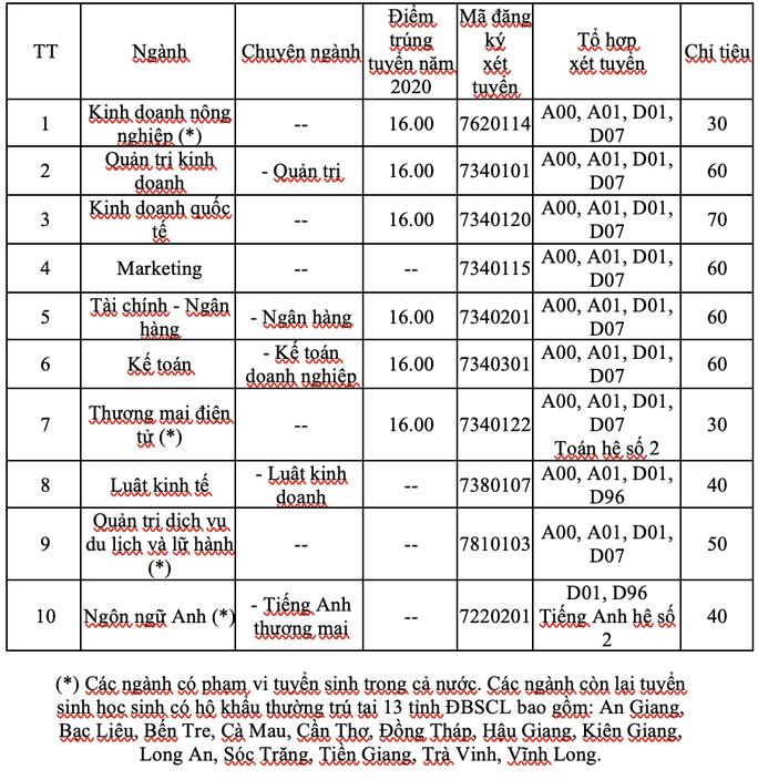 Trường ĐH Kinh tế TP HCM tuyển 6.350 chỉ tiêu, 6 phương thức - Ảnh 3.