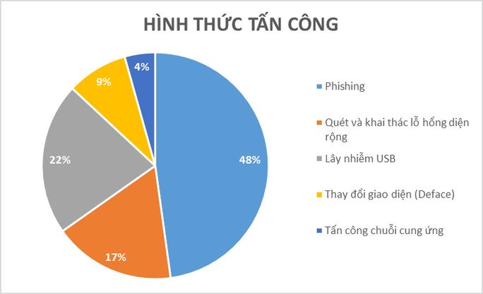 Các đợt tấn công mạng nhằm vào Việt Nam tăng đột biến dịp Đại hội Đảng - Ảnh 1.