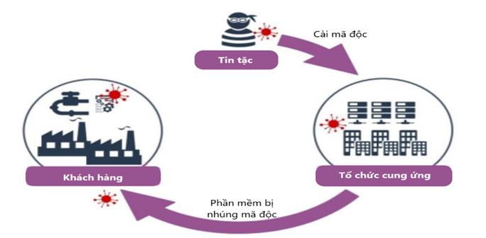 Các đợt tấn công mạng nhằm vào Việt Nam tăng đột biến dịp Đại hội Đảng - Ảnh 3.