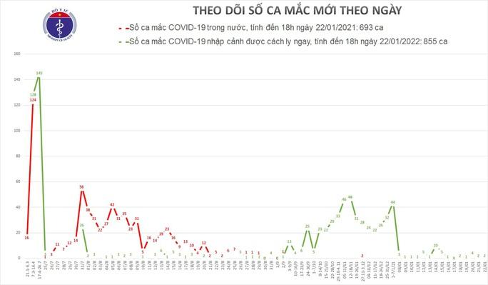 Thêm 2  ca mắc Covid-19 ở TP HCM và Long An - Ảnh 1.