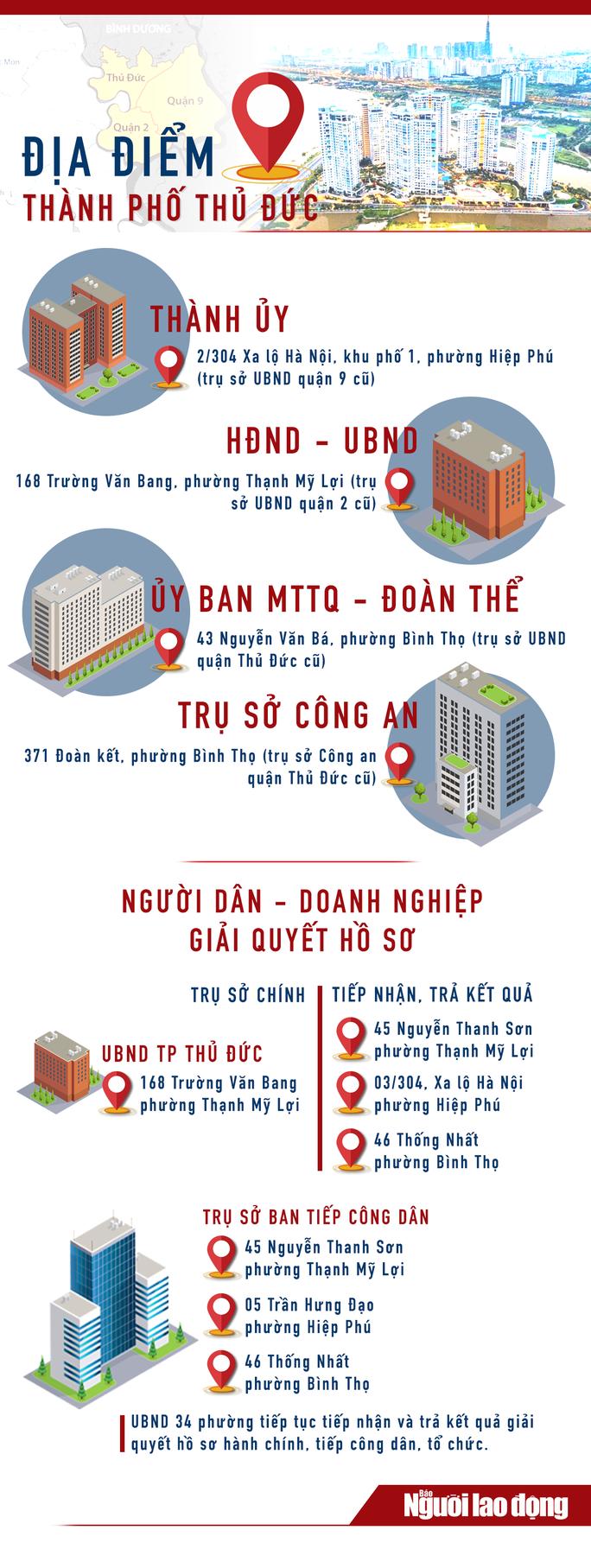 [Infographic] TP Thủ Đức: Các trụ sở cơ quan mà người dân, doanh nghiệp cần biết - Ảnh 1.