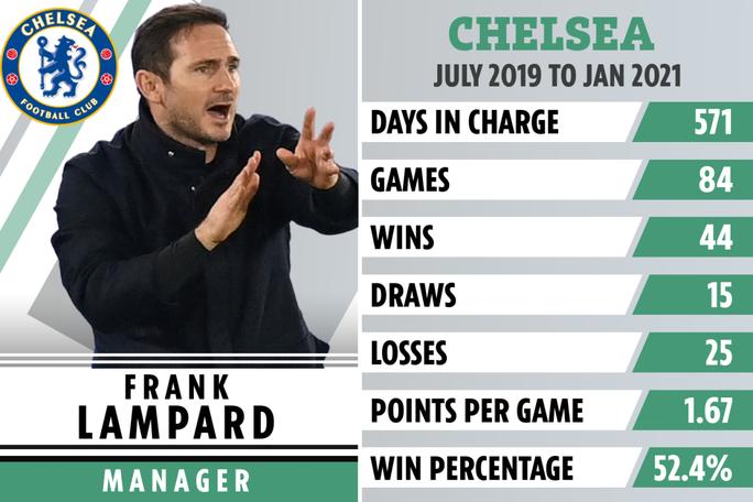 Chính thức: Chelsea sa thải HLV Frank Lampard, chờ Thomas Tuchel - Ảnh 4.