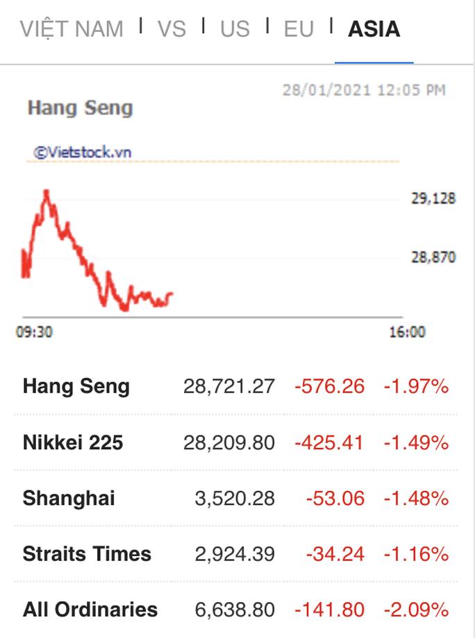 VN-Index lại mất hơn 70 điểm, giới đầu tư hoảng sợ - Ảnh 2.