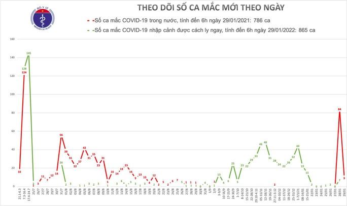 Thêm 9 ca mắc Covid-19 mới ở Hải Dương, Quảng Ninh, Hải Phòng, Bắc Ninh và Hà Nội - Ảnh 1.