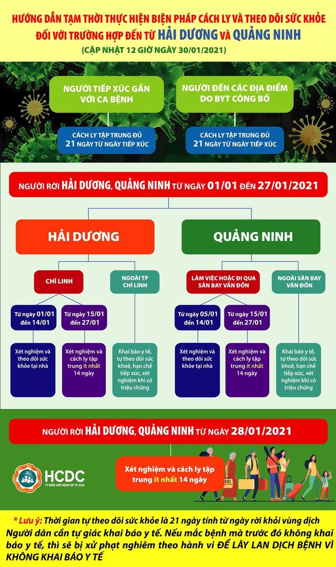 TP HCM công bố hướng dẫn mới về biện pháp cách ly với người đến từ Hải Dương và Quảng Ninh - Ảnh 1.