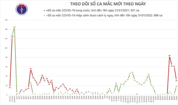 Thêm 36 ca mắc Covid-19 mới, Bình Dương ghi nhận ca bệnh trong cộng đồng - Ảnh 2.