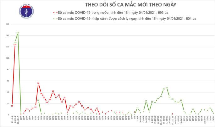 Thêm 3 ca mắc Covid-19 ở TPHCM và Bà Rịa – Vũng Tàu - Ảnh 1.