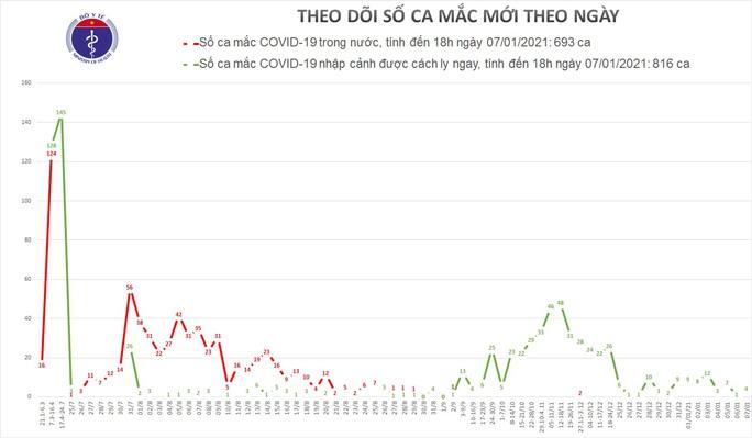 Việt Nam phát hiện thêm 4 ca mắc Covid-19 mới - Ảnh 1.