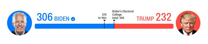 Quốc hội Mỹ chính thức công nhận chiến thắng của ông Joe Biden - Ảnh 2.