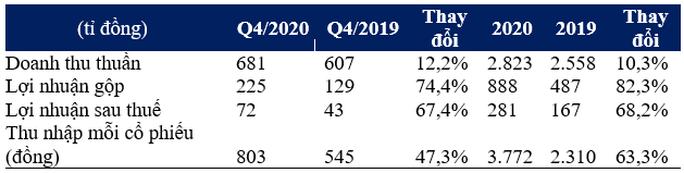 Vinamilk hoàn thành mục tiêu doanh thu 2020 - Ảnh 2.