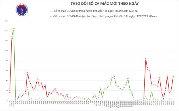 Chiều 30 Tết, thêm 31 ca mắc Covid-19 mới trong cộng đồng - Ảnh 1.