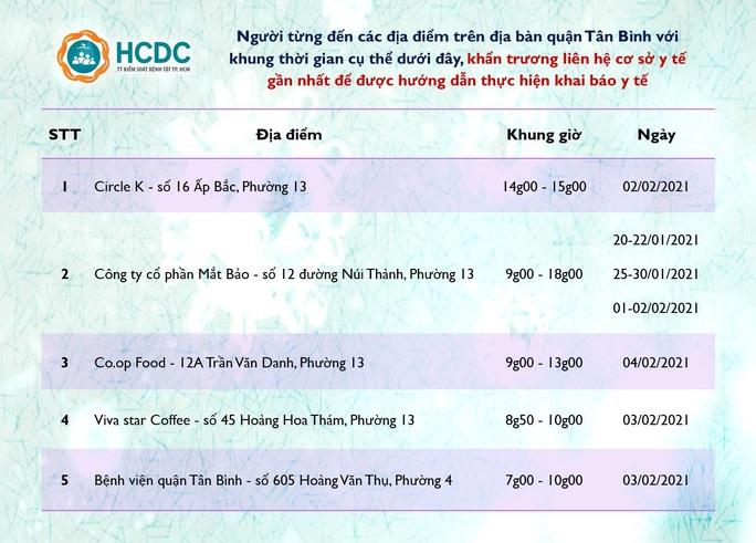 Thông báo khẩn: Truy tìm người từng đến 6 địa điểm ở quận Gò Vấp và quận Tân Bình - Ảnh 2.